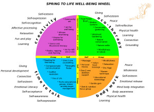 well-being circle
