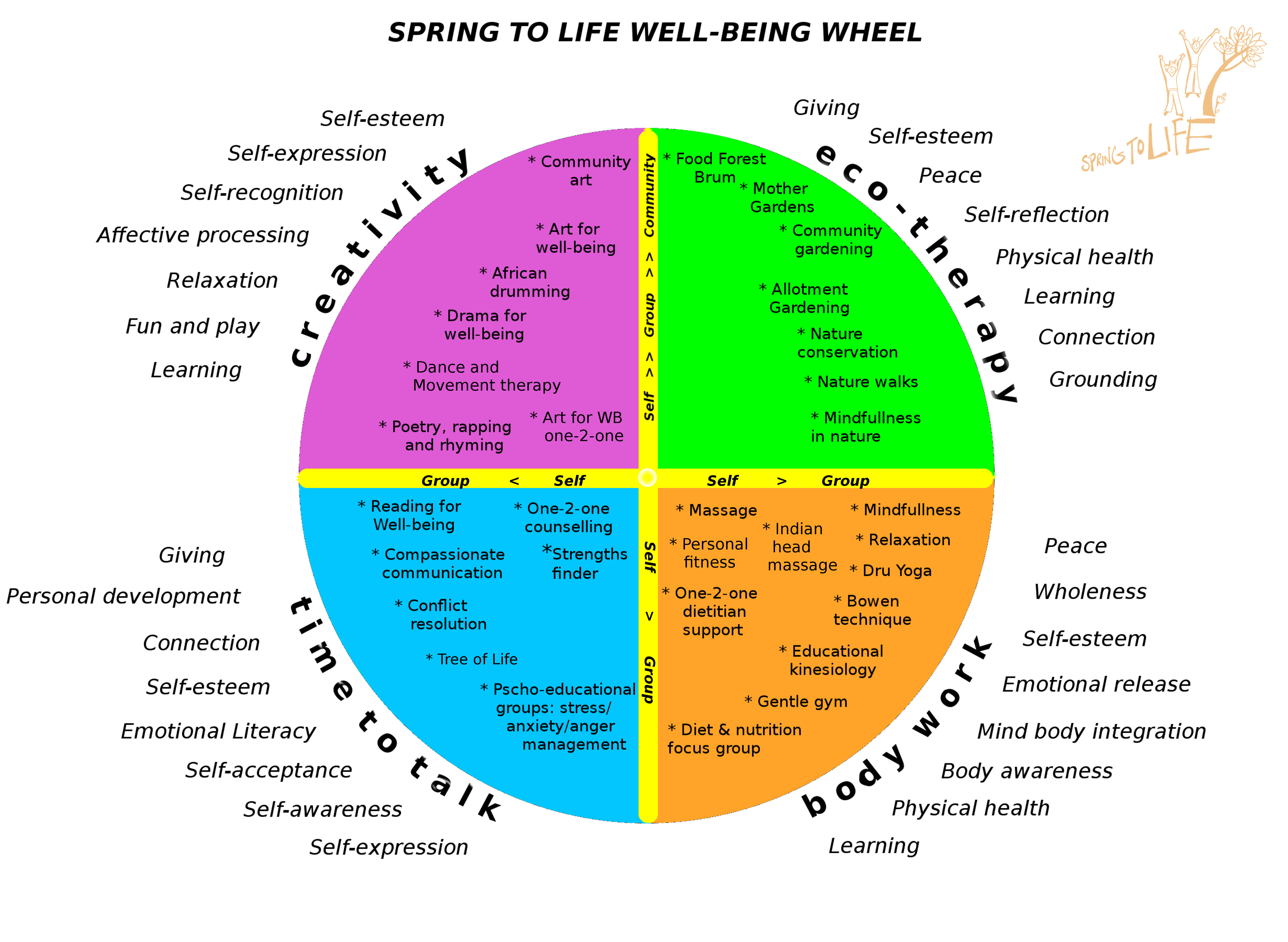 Spring to Life » Our approaches